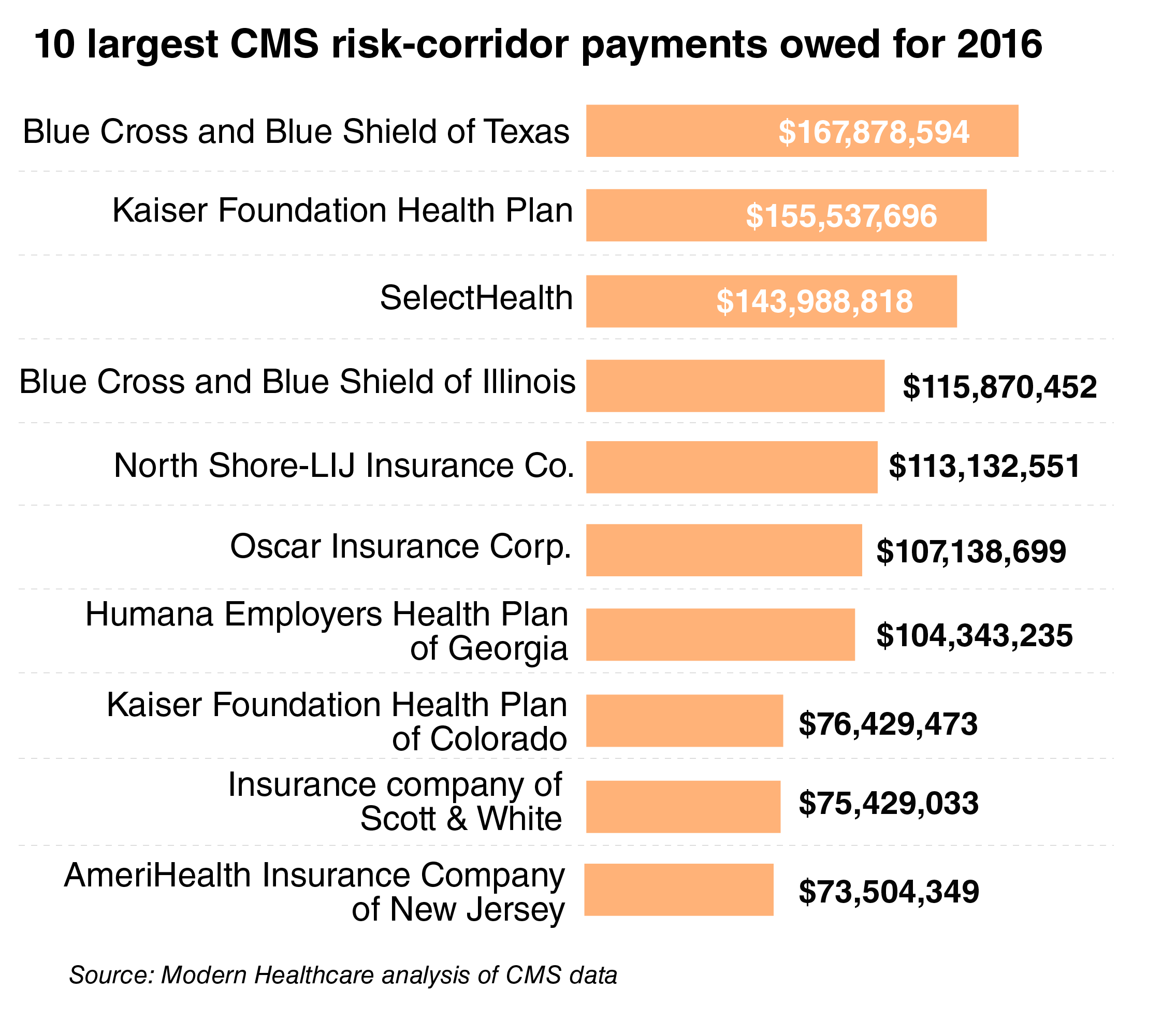Feds Release New Guidance On 504 >> Feds Owe Health Insurers 12 3 Billion In Unpaid Risk Corridor Payments