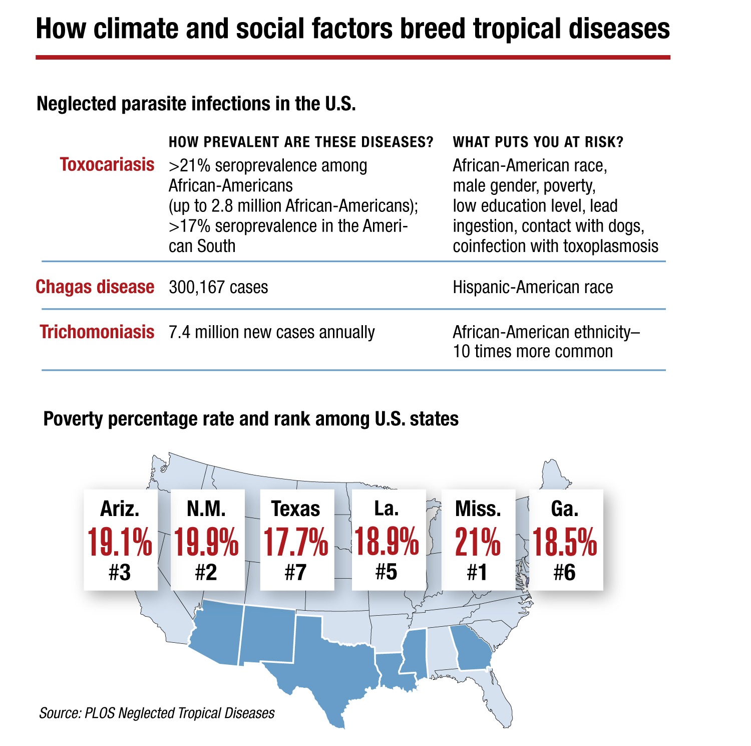 How climate and social factors breed tropical diseases