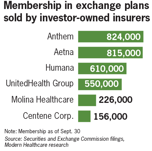 Membership in exchange plans sold by investor-owned insurers