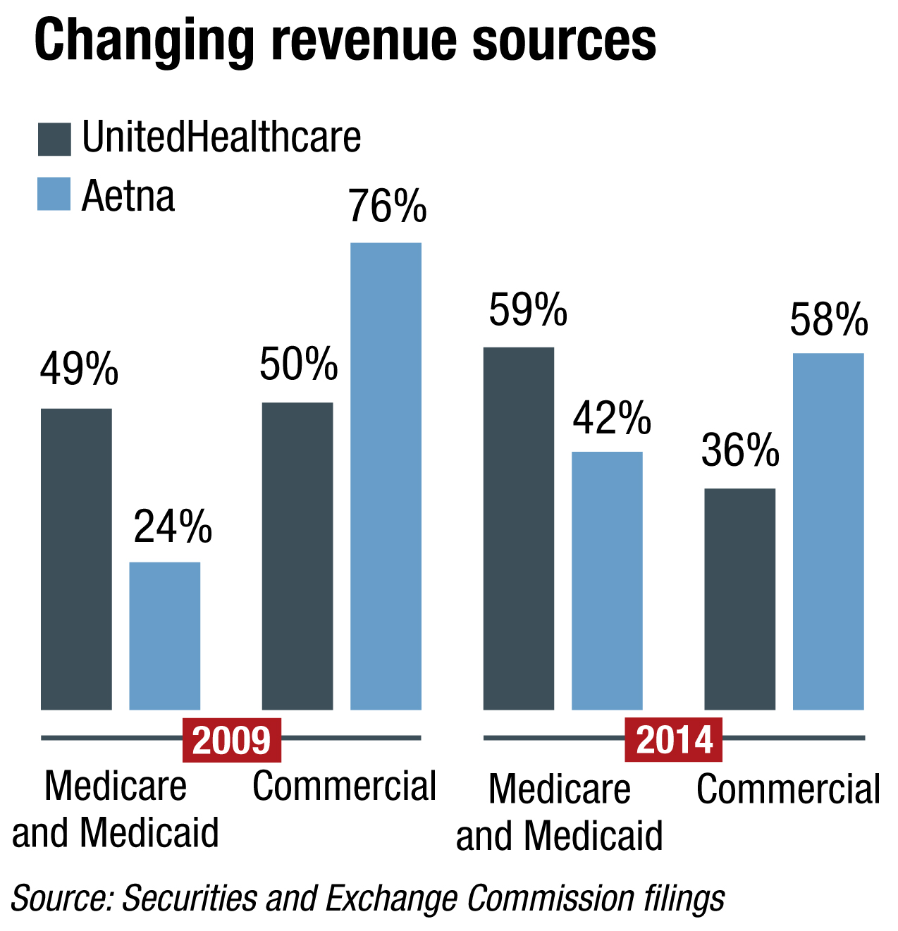 Aetna and UnitedHealthcare revenue sources