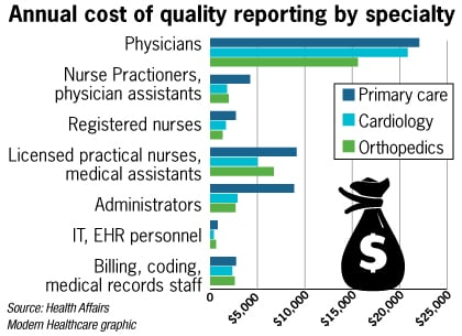 Cost of healthcare quality reporting