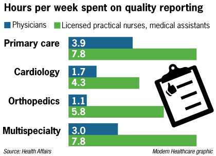 Healthcare quality reporting - time burden