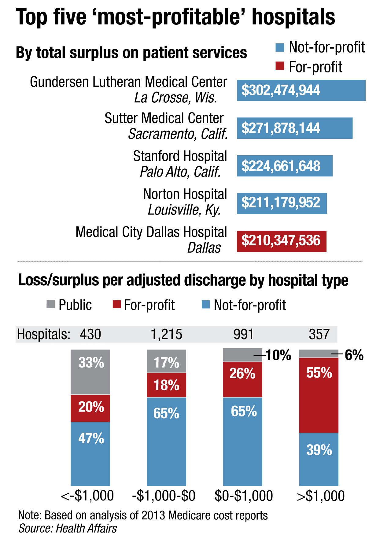 Top five most profitable hospitals