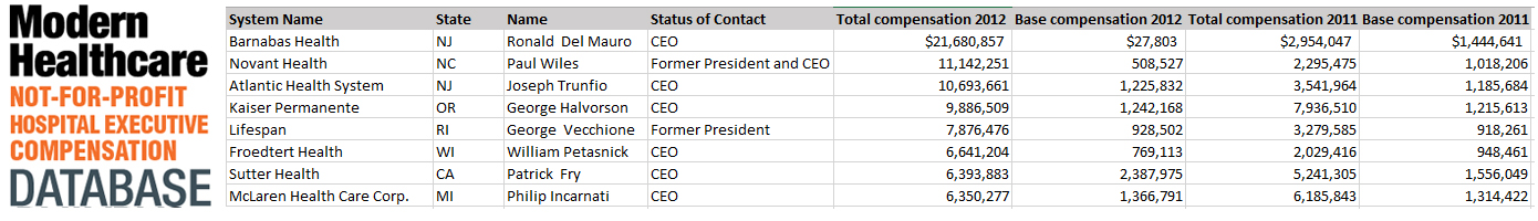 Executive compensation database sample