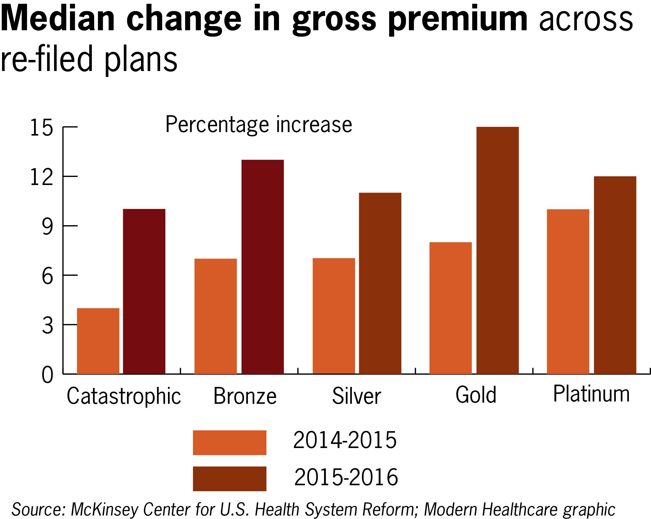 Exchange plans - median premium change