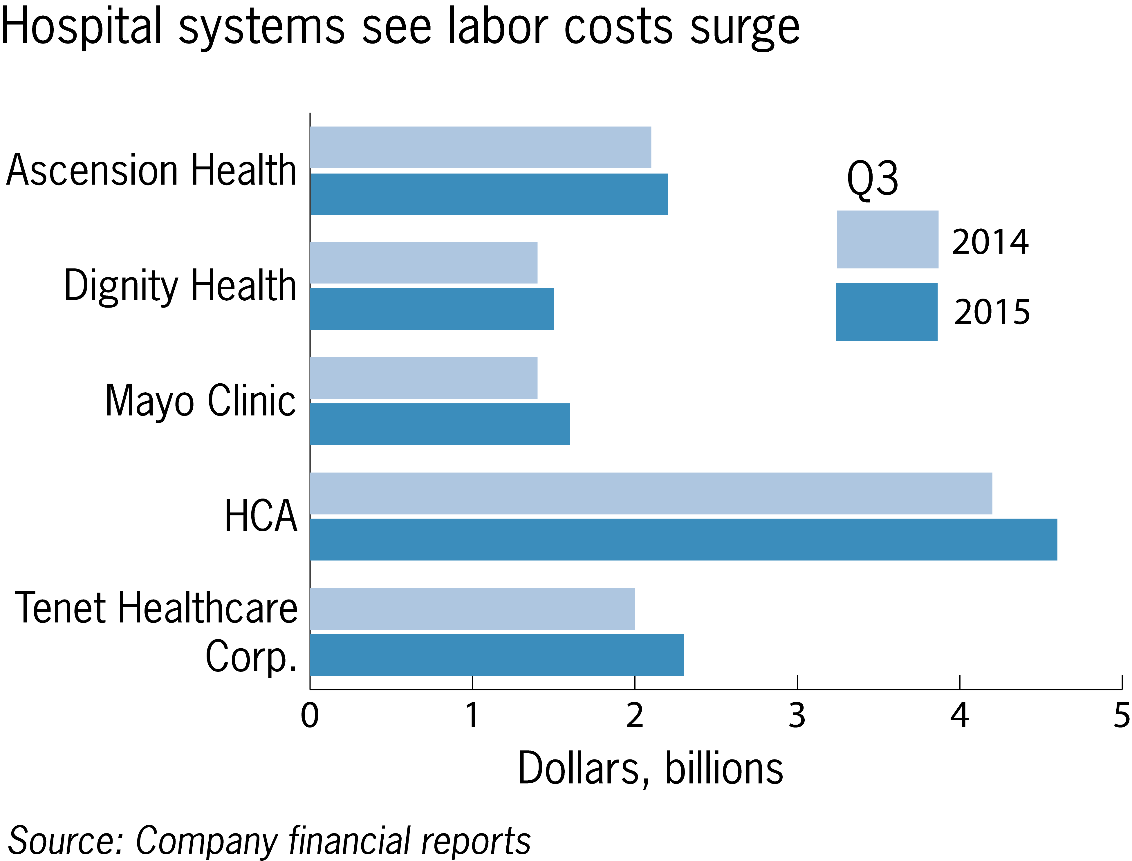 Hospital labor costs