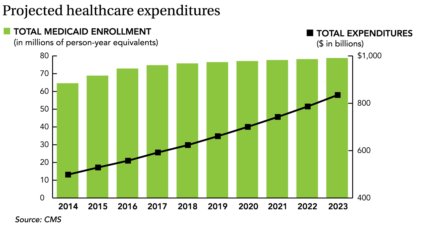 Medicaid spending growth