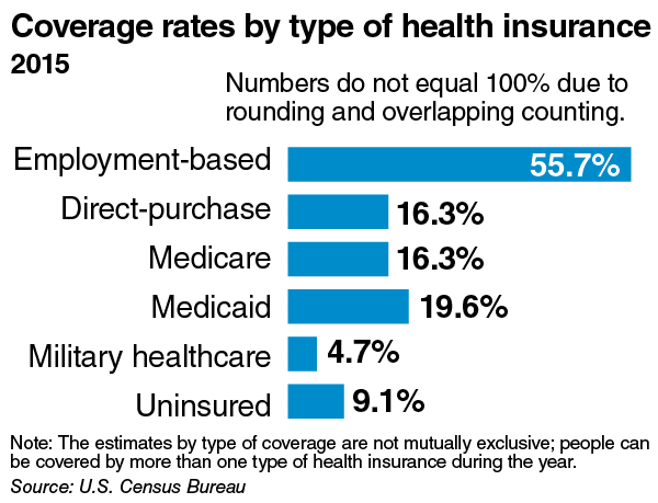 Insurance coverage rates