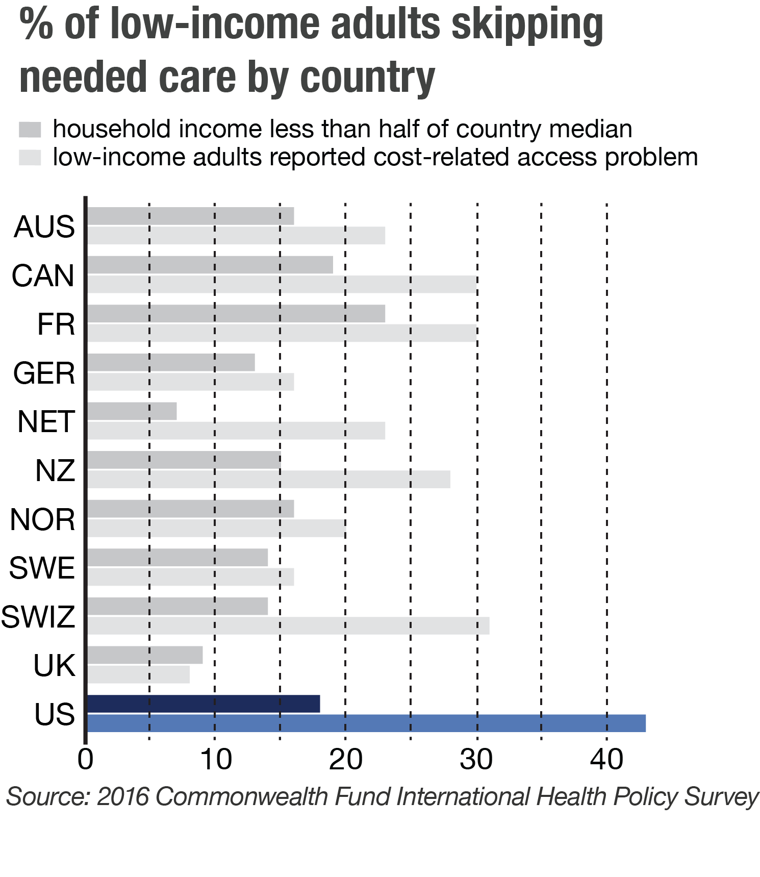 Americans are sicker, skip care more than citizens of other high