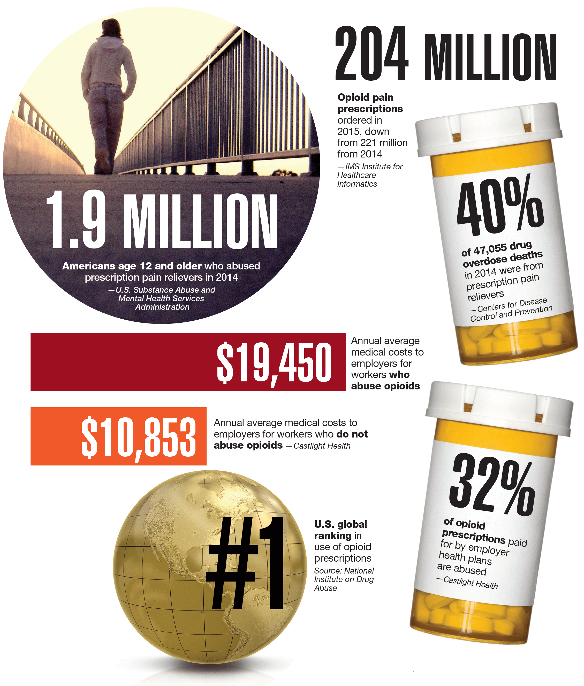 The social cost of proliferating pain pills
