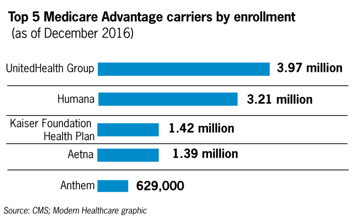 2016 Medicare Advantage enrollment