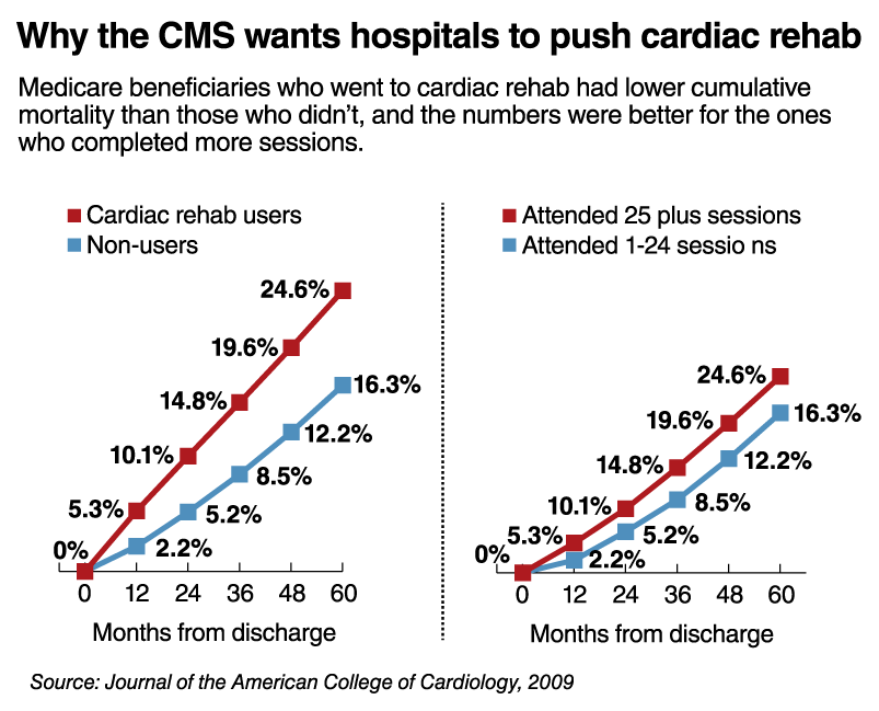 Why the CMS wants hospitals to push cardiac rehab
