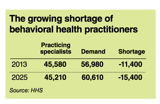 Growing shortage of behavioral health practitioners