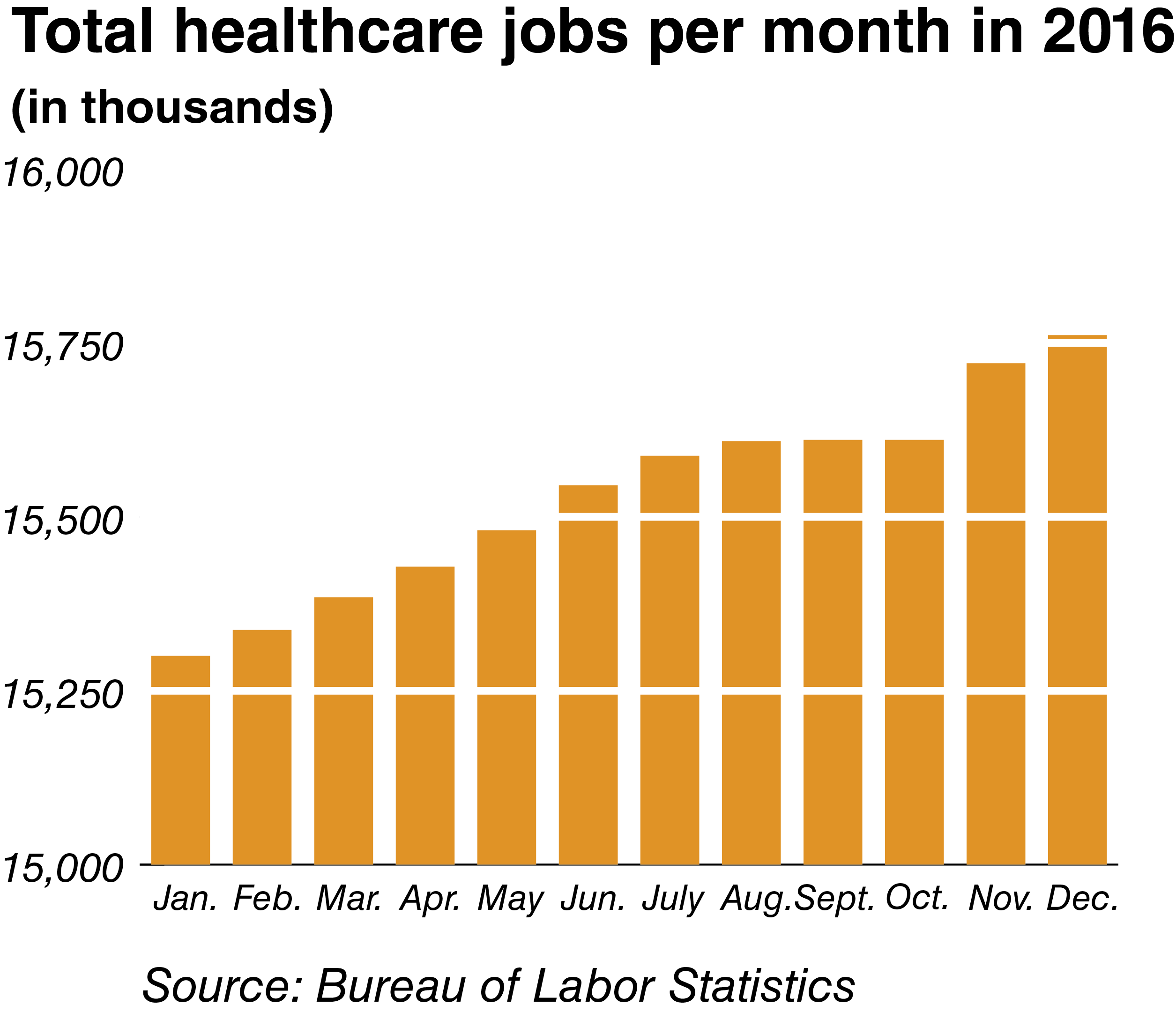 Total healthcare jobs per month in 2016