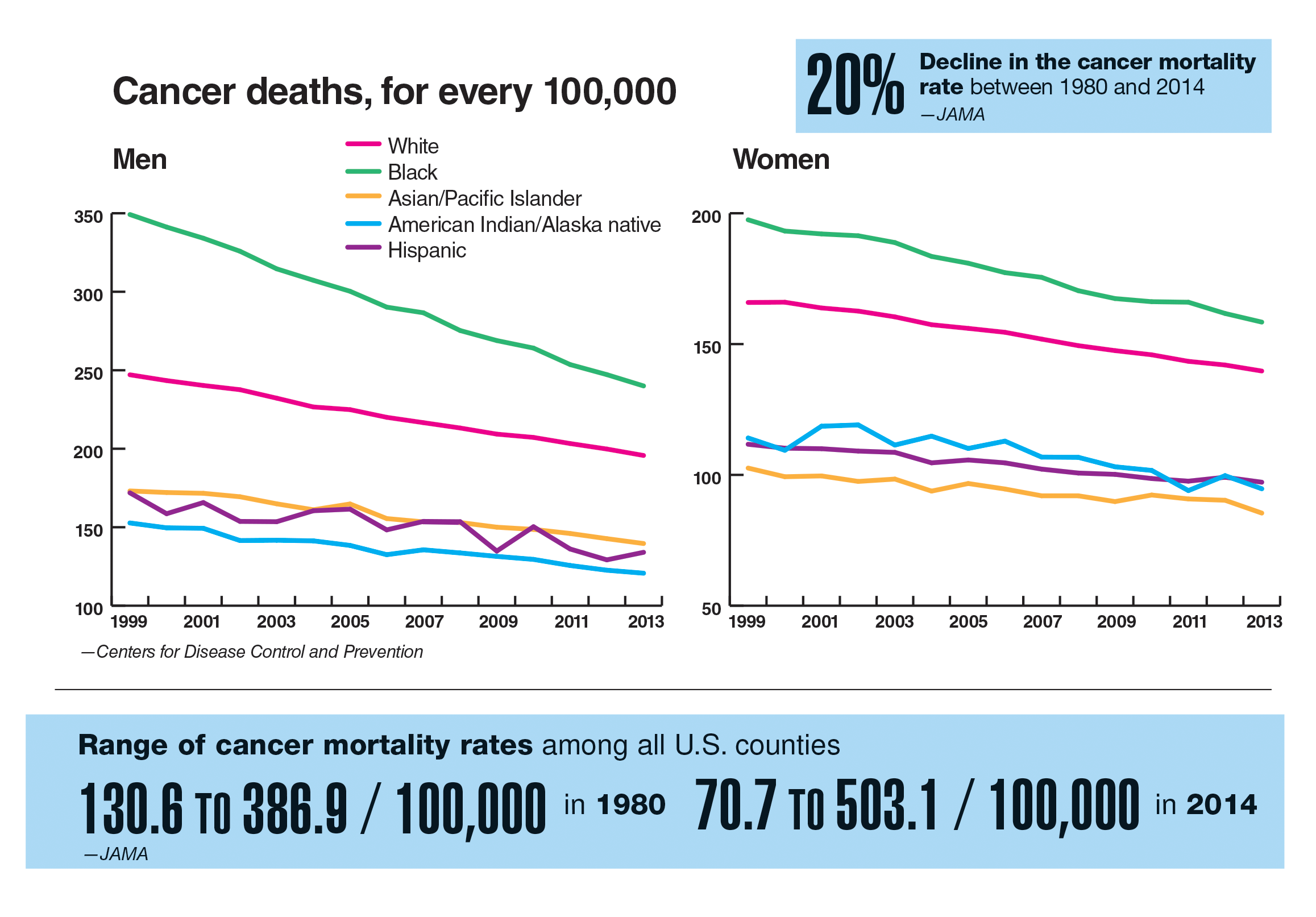 Cancer's toll by race and geography