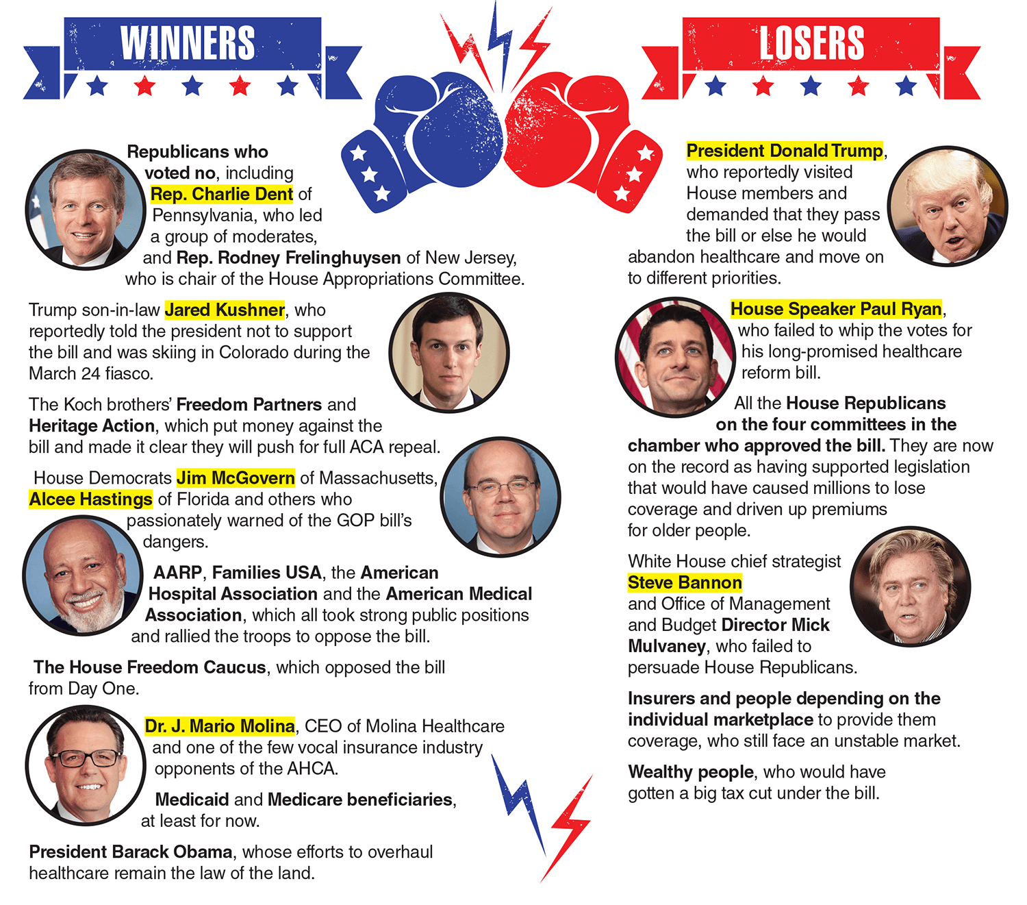 Obamacare repeal winners and losers
