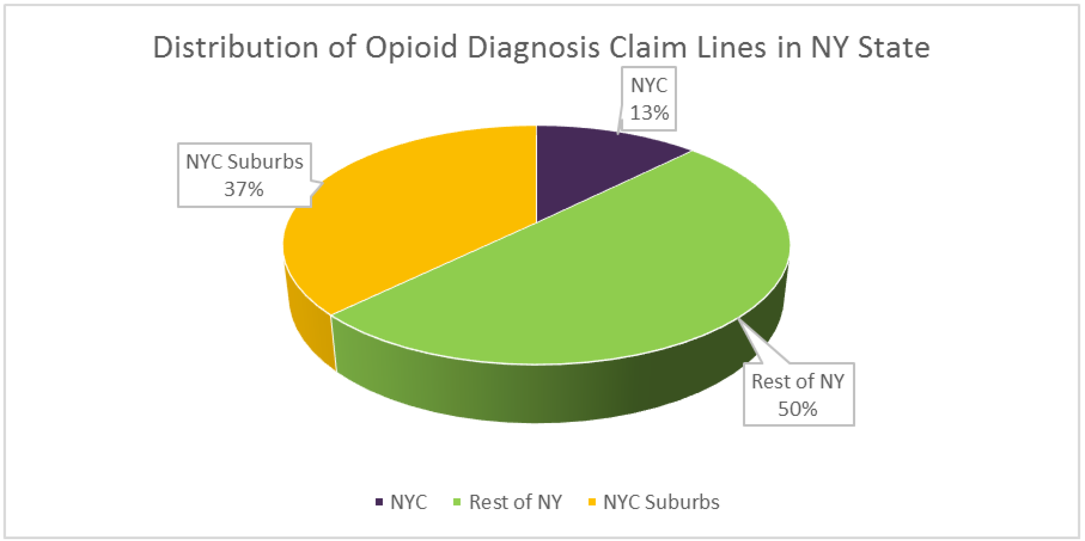 distribution of opioids in ny state