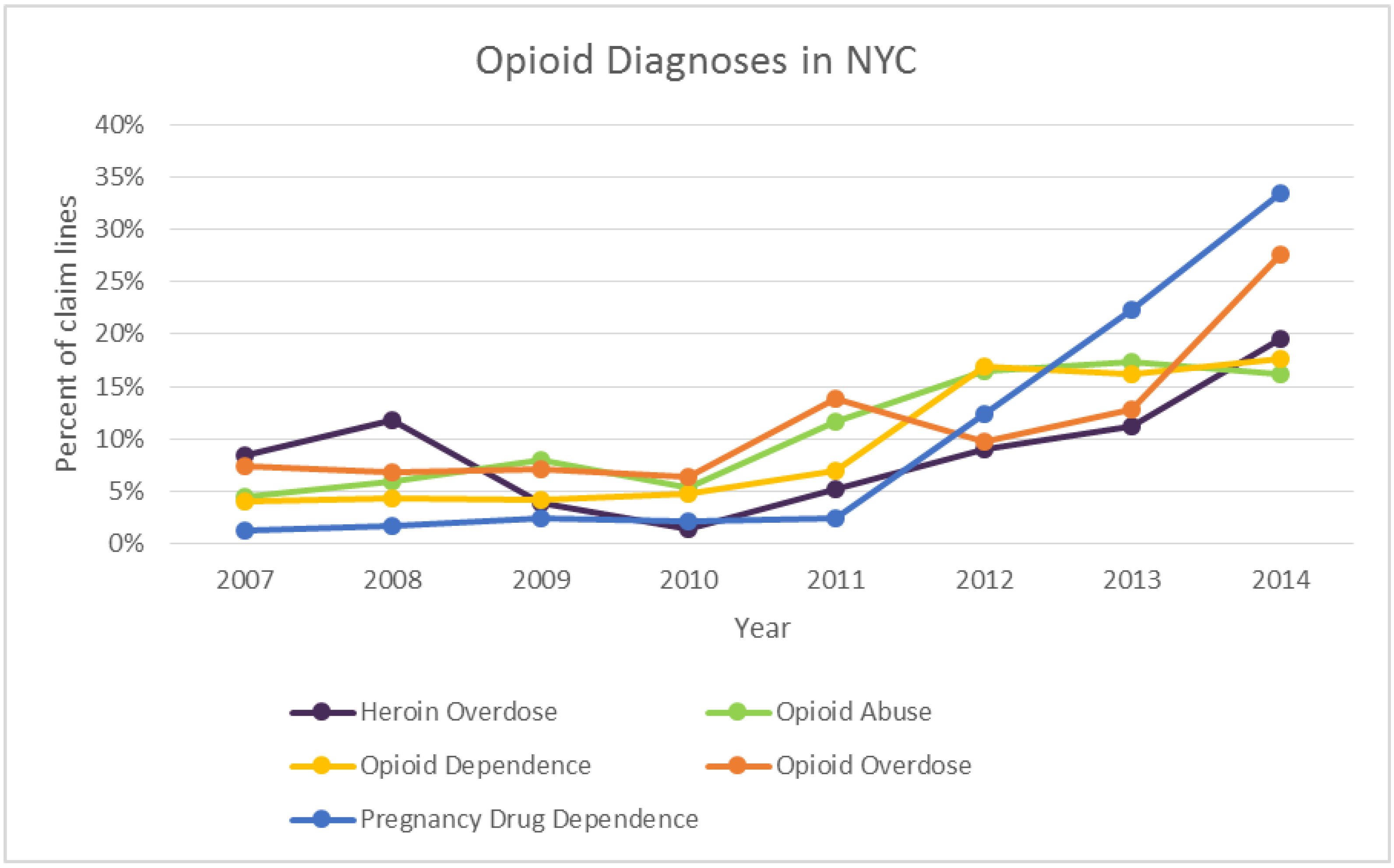 opioid diagnoses in nyc