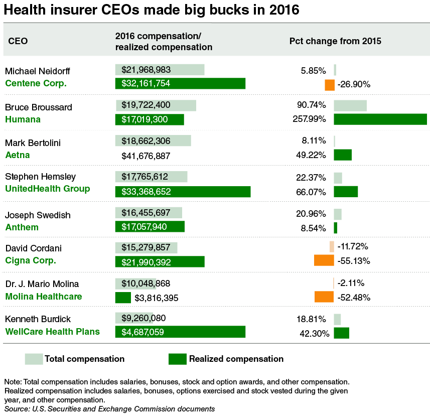 Health Insurers CEOs