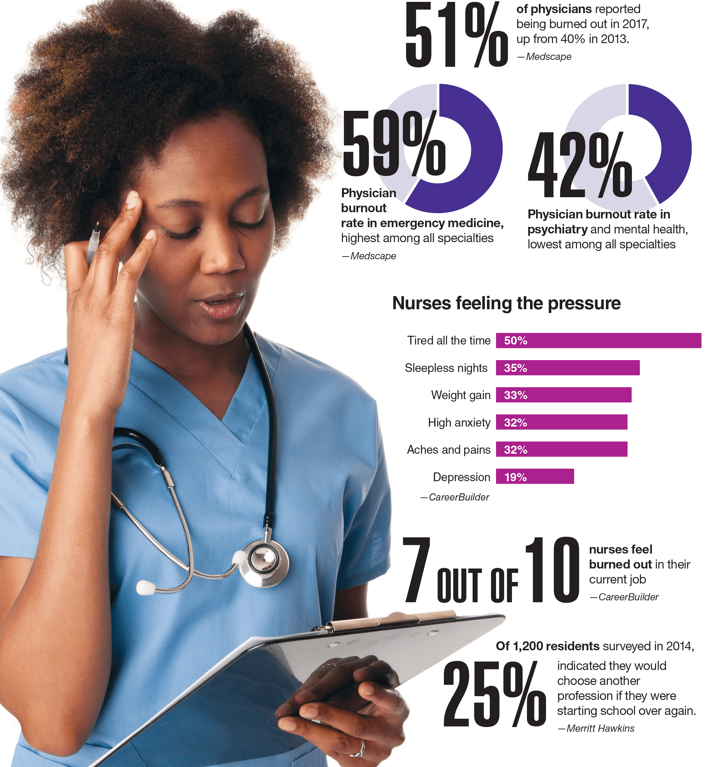 physician and nurse burnout