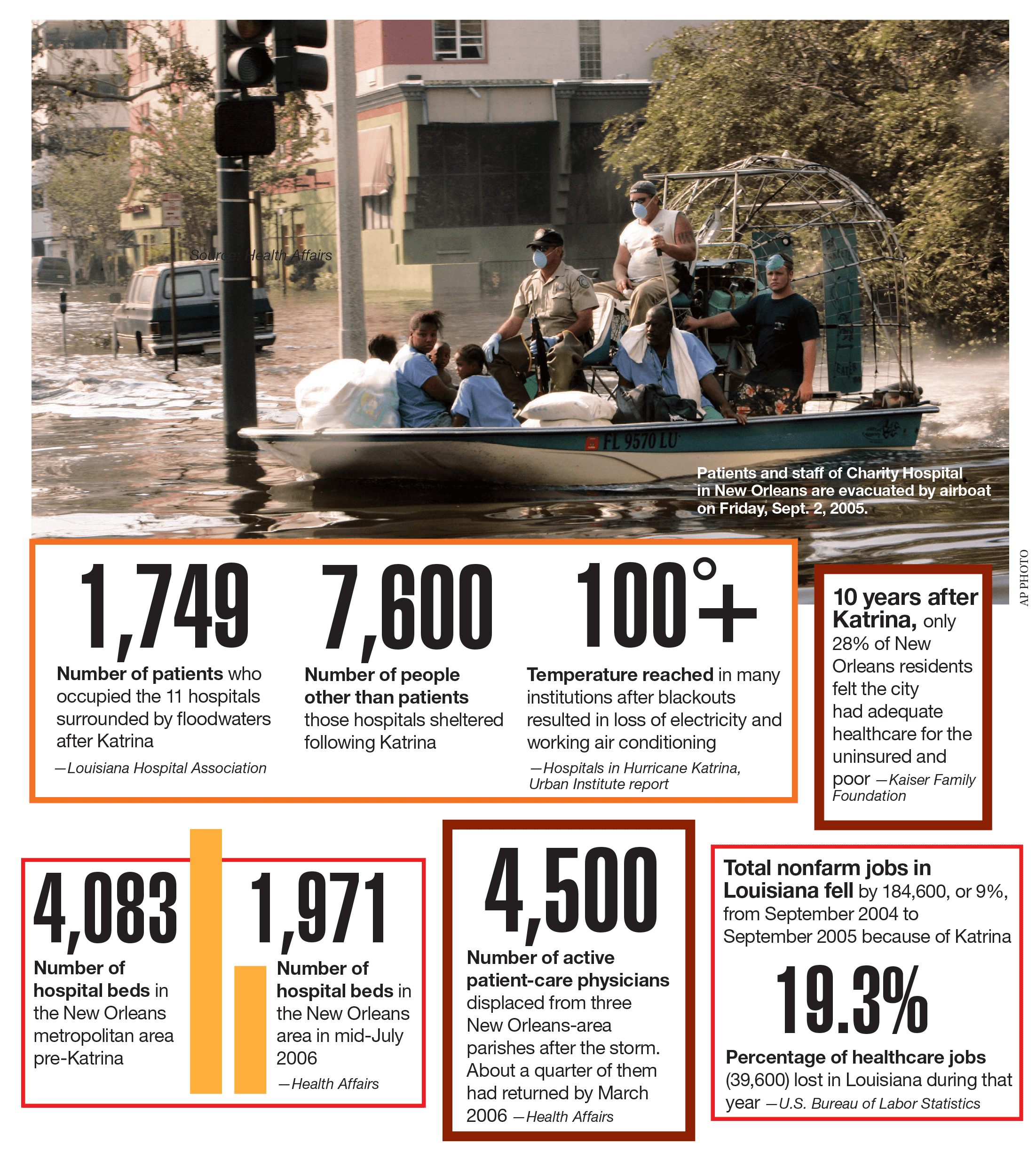 Data Points Hurricane Katrina S Lasting Legacy
