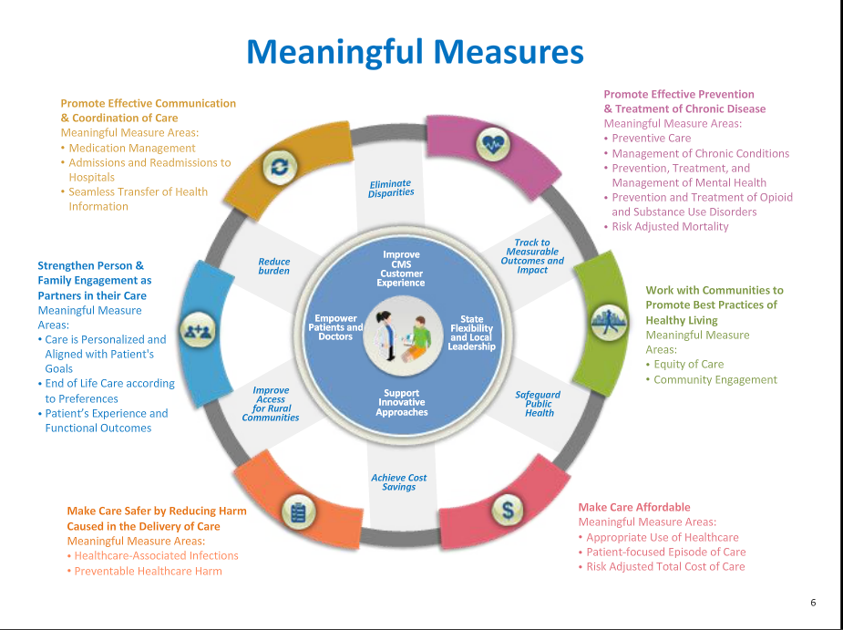 meaningful measures