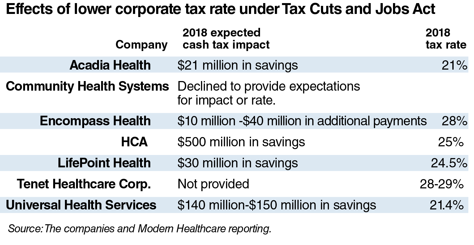 effects-of-lower-corporate-tax-rate