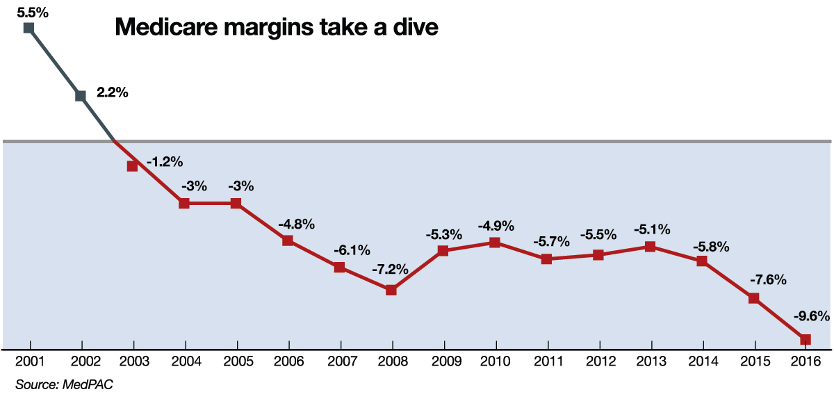 medicare-margins-take-a-dive