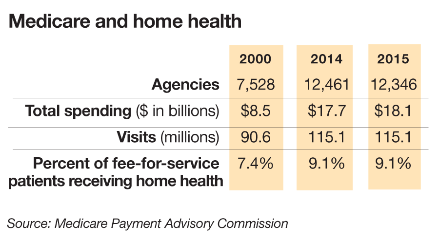 medicare-and-home-health