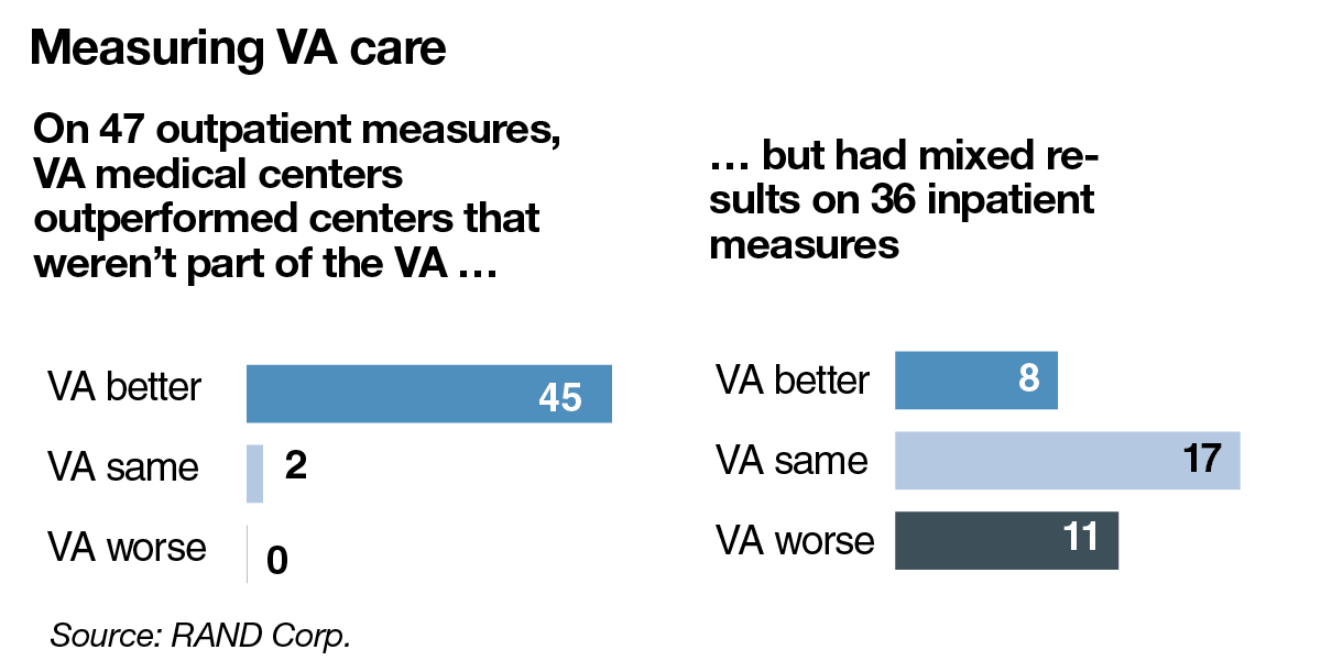 measuring va care