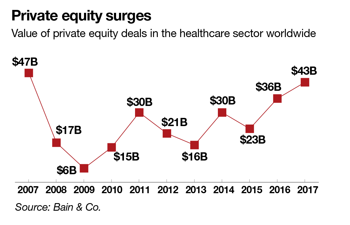 private-equity-surges