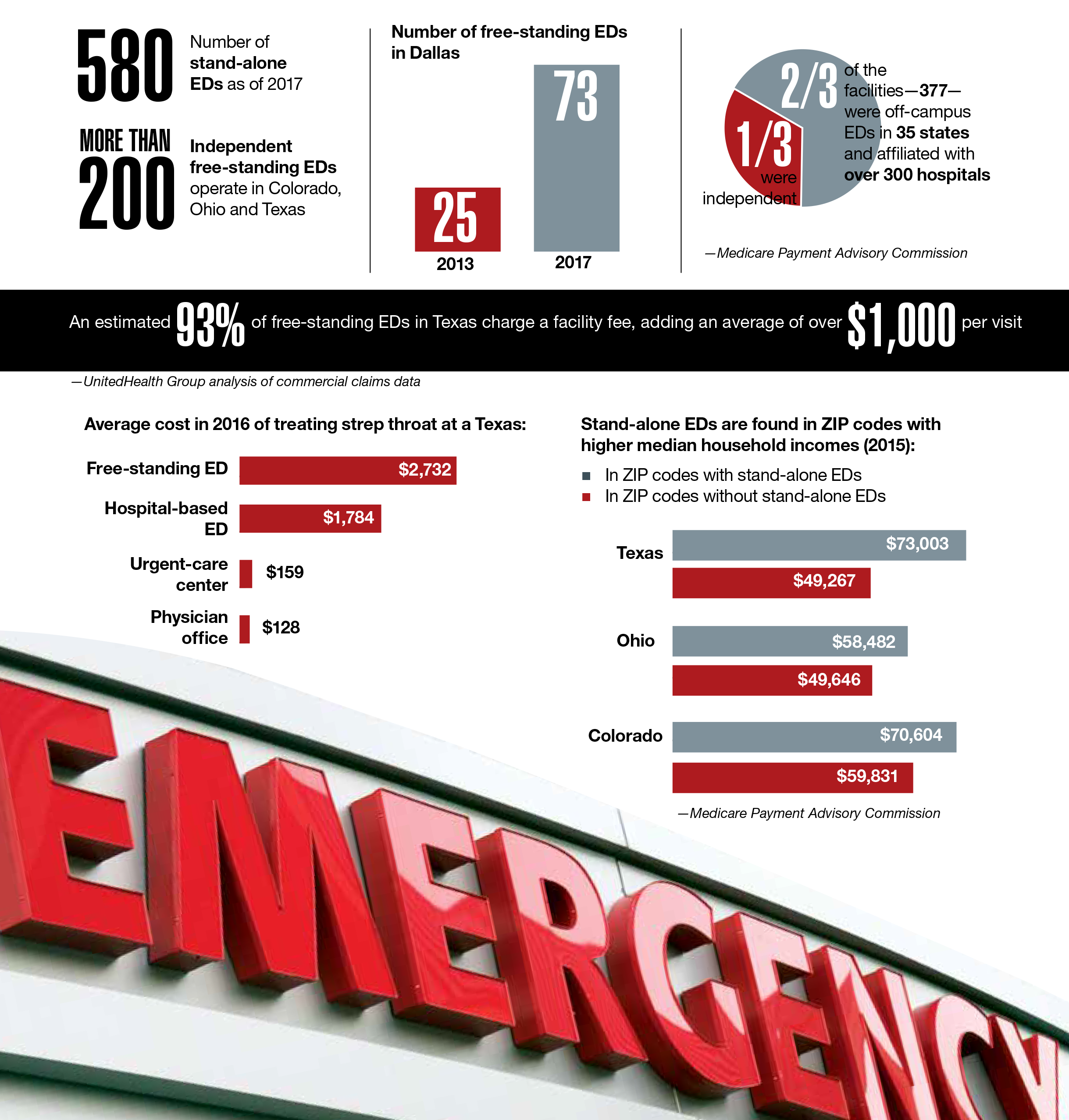 stand-alone emergency departments