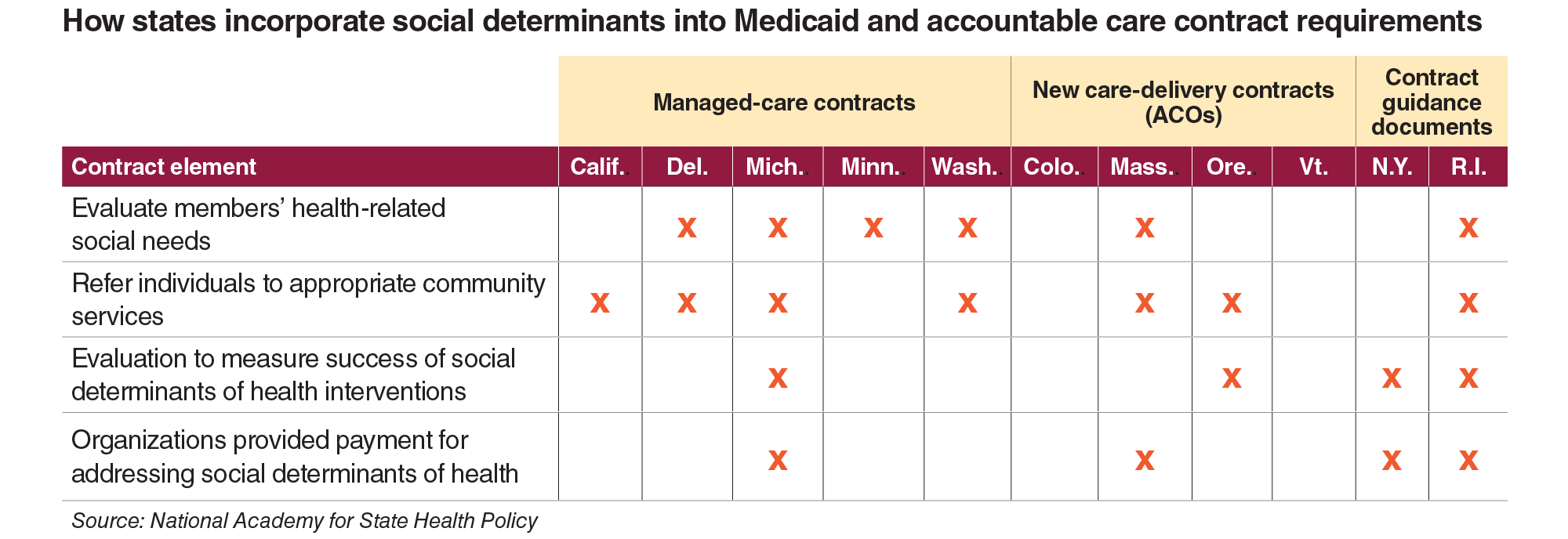 How states incorporate social determinants into Medicaid and accountable care contract requirements