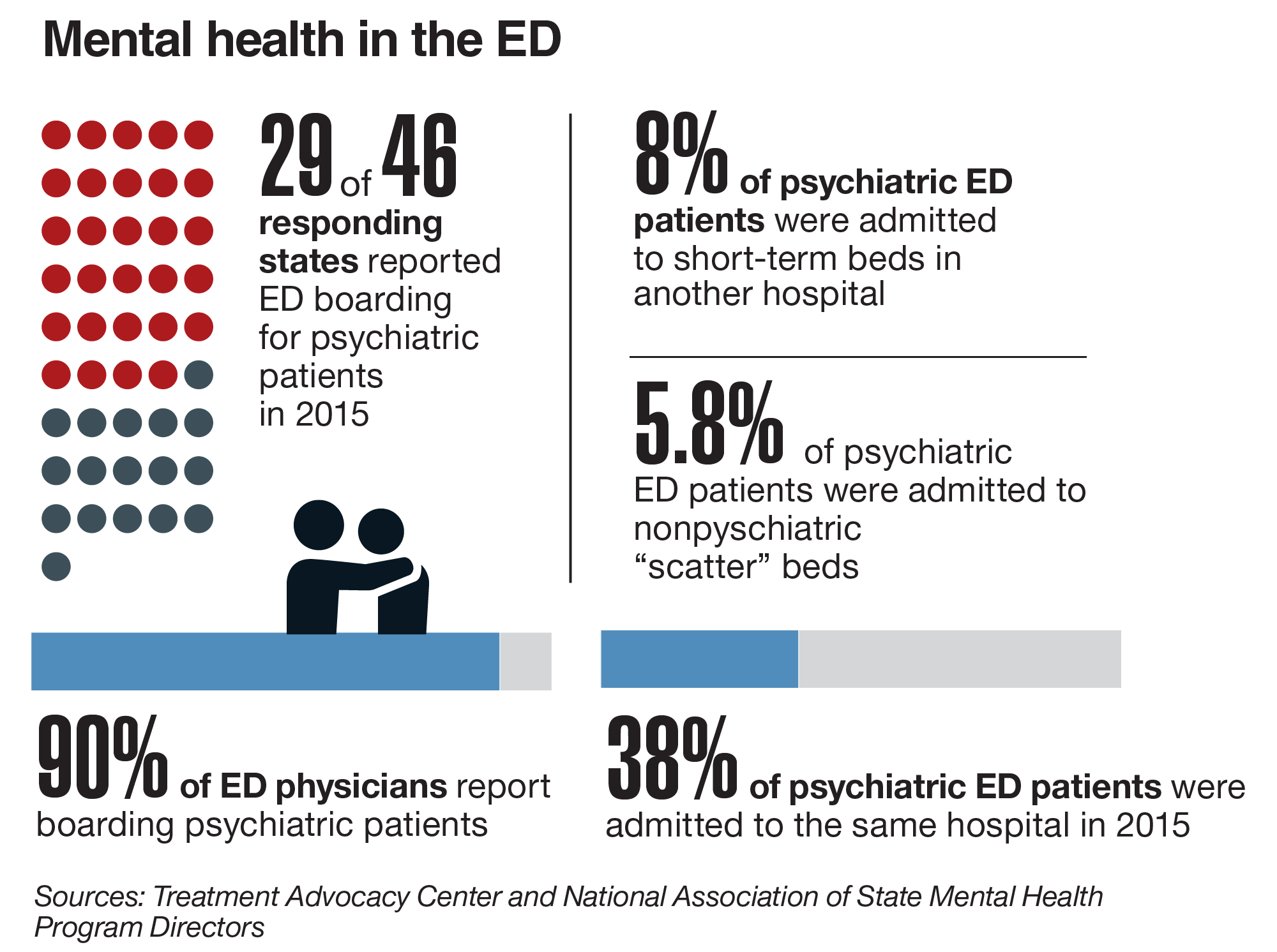 Mental health in the ED
