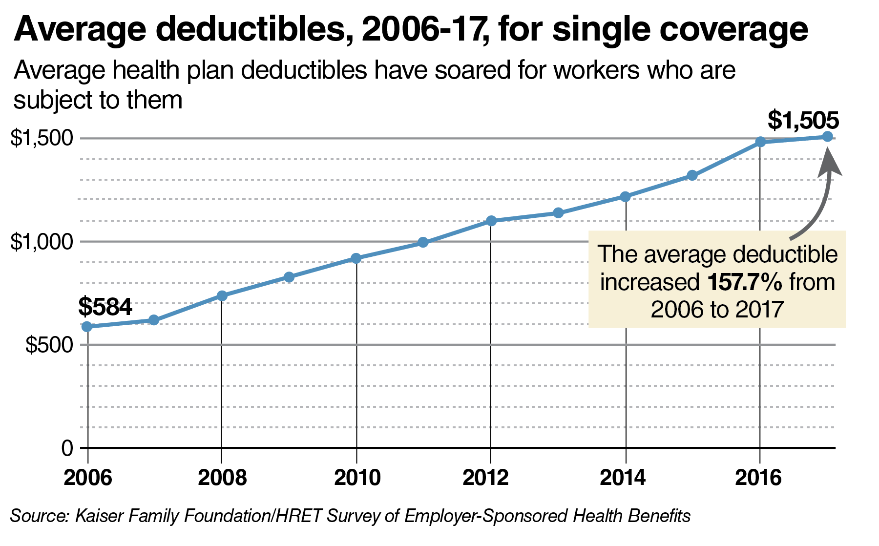 Average deductibles, 2016-17, for single coverage