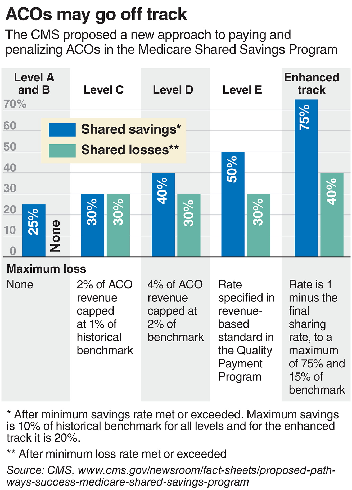 ACOs may go off track