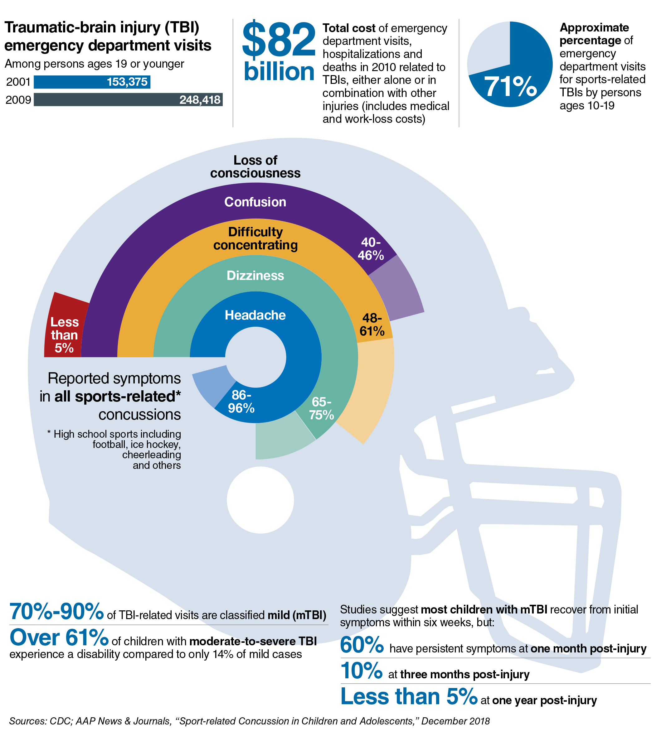 The impact of concussions