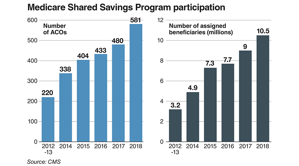 Medicare Shared Savings Program participation