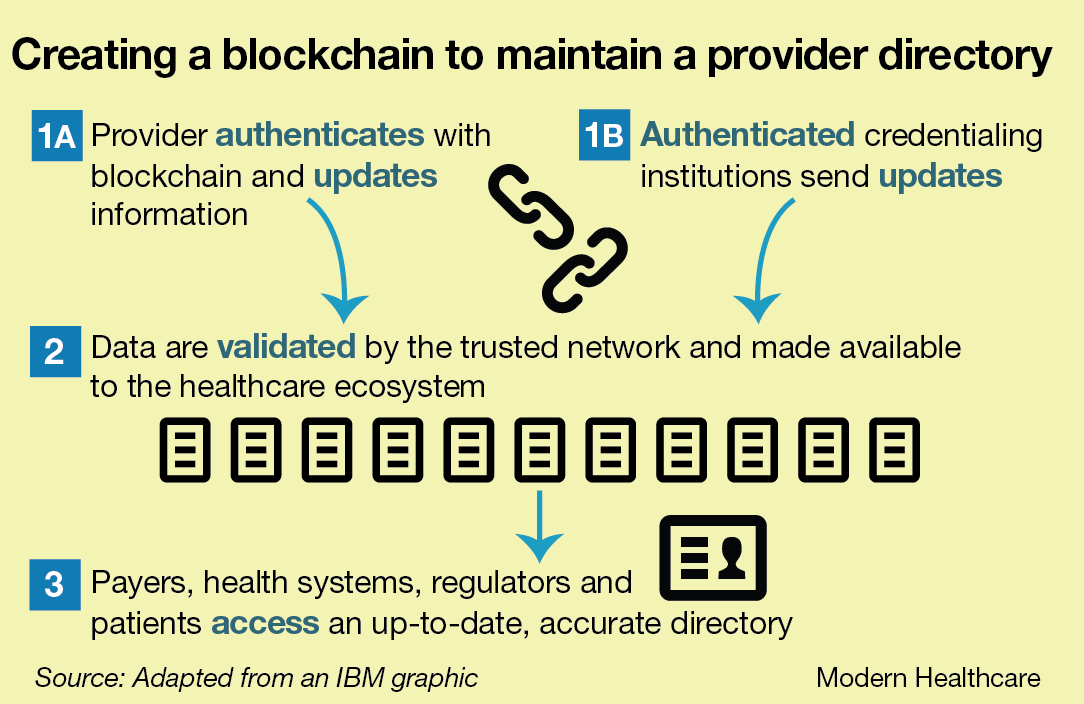 Creating a blockchain for maintaining a provider directory