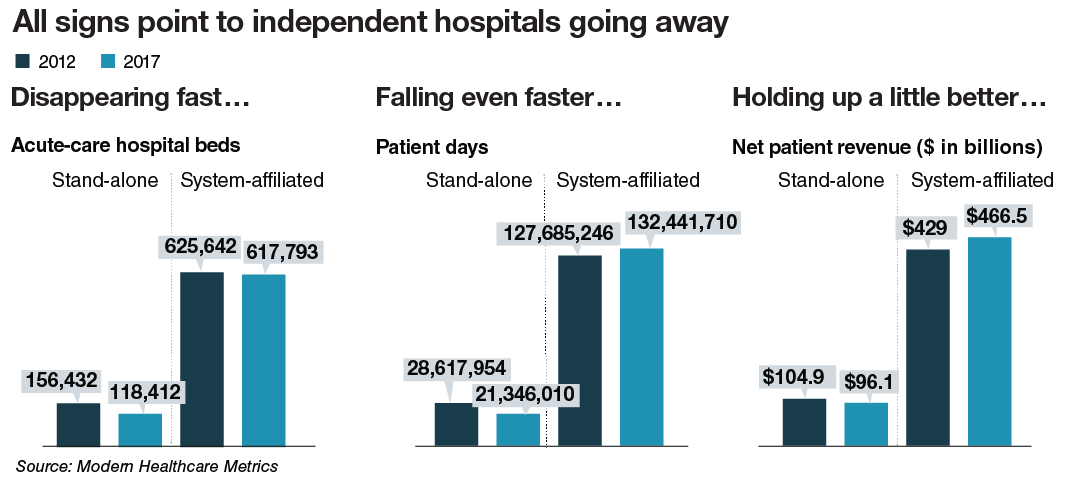 All signs point to independent hospitals going away