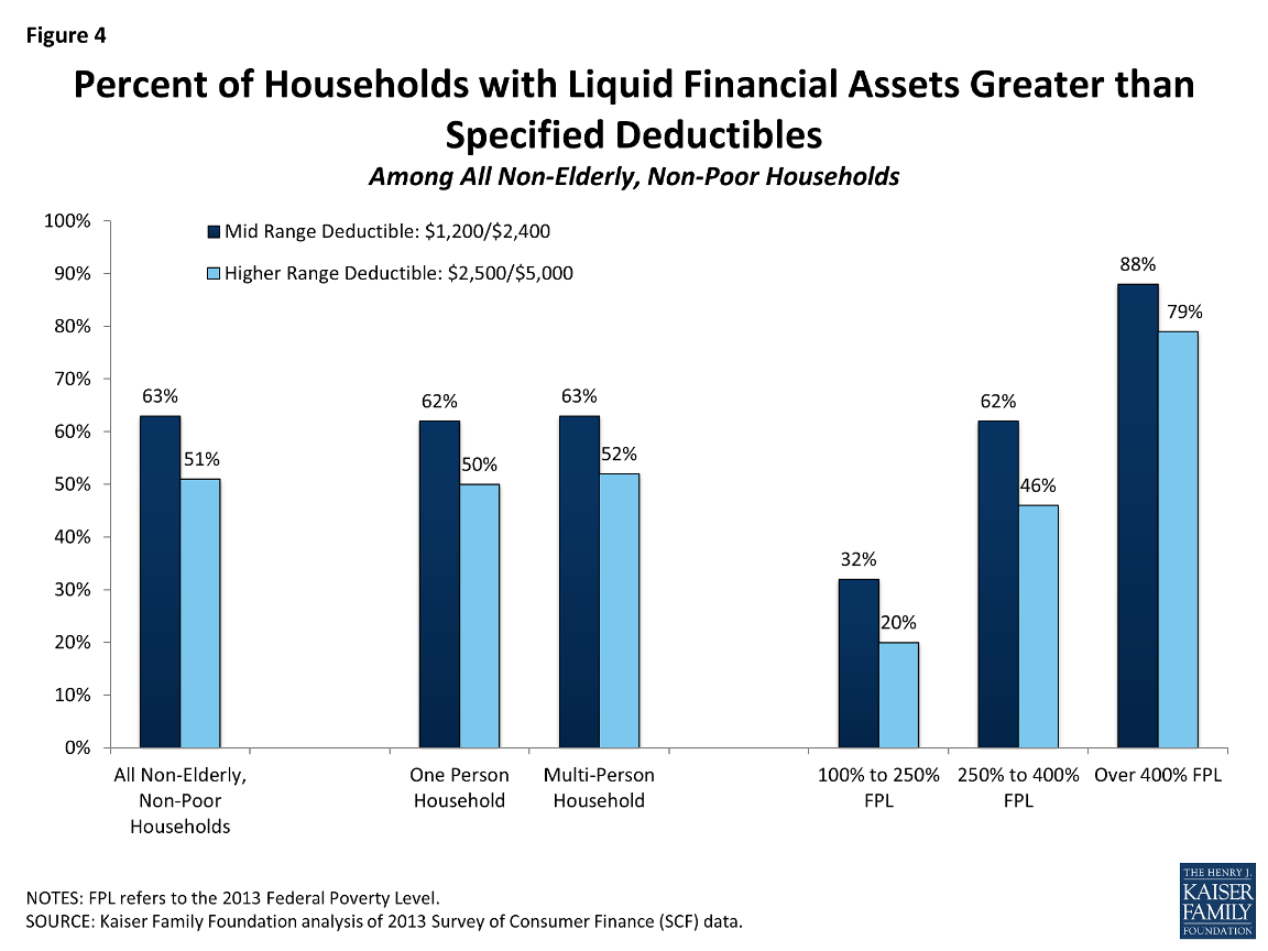 Household liquid assets and deductibles